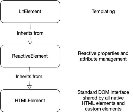 Inheritance diagram showing LitElement inheriting from ReactiveElement, which in turn inherits from HTMLElement. LitElement is responsible for templating; ReactiveElement is responsible for managing reactive properties and attributes; HTMLElement is the standard DOM interface shared by all native HTML elements and custom elements.